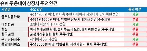 금호석화·대한항공…'주주 반란' 줄줄이 부결