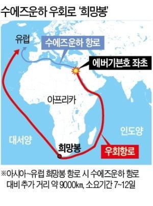 만조 24시간이 '골든 타임'…수에즈운하 좌초 선박 부양 가능성은