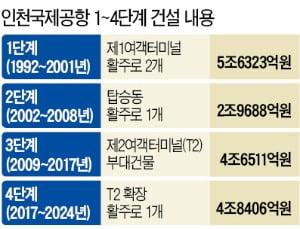 """""""드론택시 정류장·문화 융합으로 초일류 국제공항 재도약"""""""