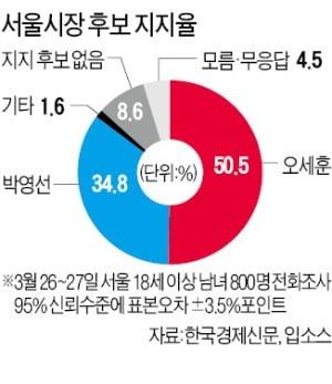오세훈 50.5% vs 박영선 34.8%…중도층서 갈렸다
