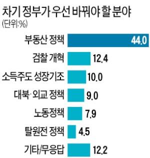 """""""차기 정부, 부동산 정책부터 바꿔야"""" 44%"""