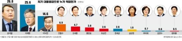지지율 1위 윤석열 아킬레스건은…'경제 잘 이끌 인물' 11.4% 그쳐