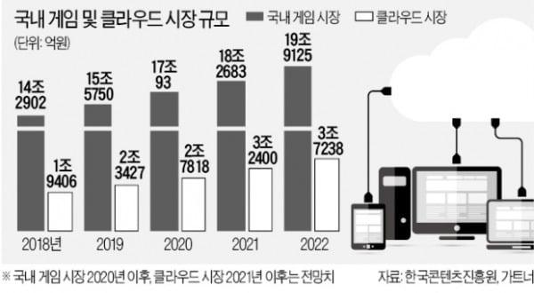 """""""폭풍 성장 한국 게임사 잡아라""""…클라우드 기업, 시장 선점 경쟁"""