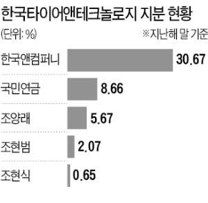 '형제 분쟁' 한국앤컴퍼니…'소액주주 반란' 대한방직
