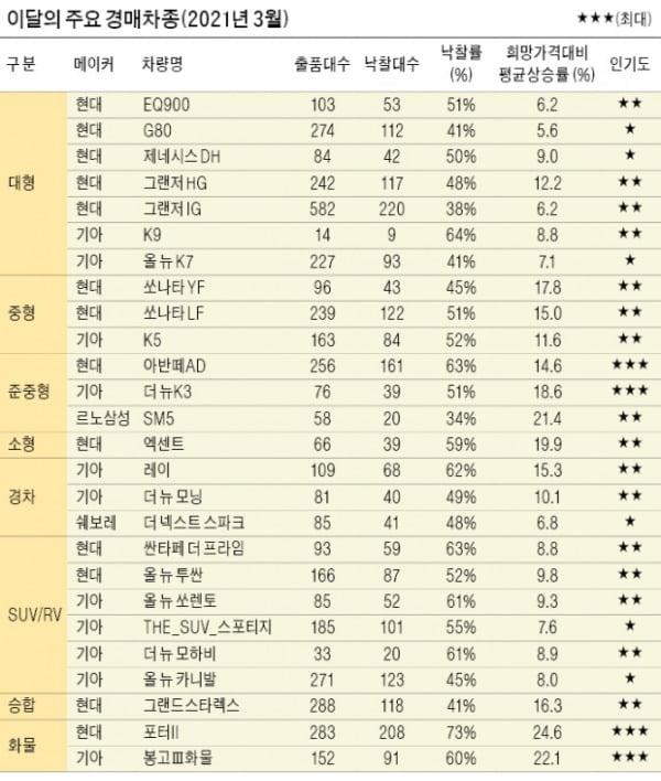 중고차 판매 '경매'가 대세…경쟁 입찰로 가격↑