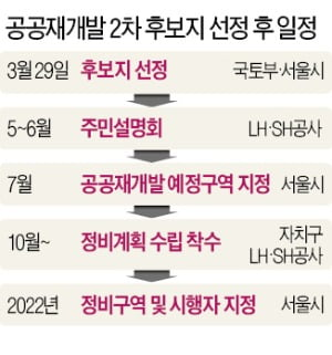 LH 사태 여파?…공공재개발 2차 후보지 '갈등 적은 곳' 낙점