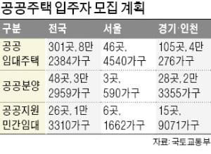 """공공주택 12만8653가구 모집, 내년 3월까지…""""일정 챙기세요"""""""