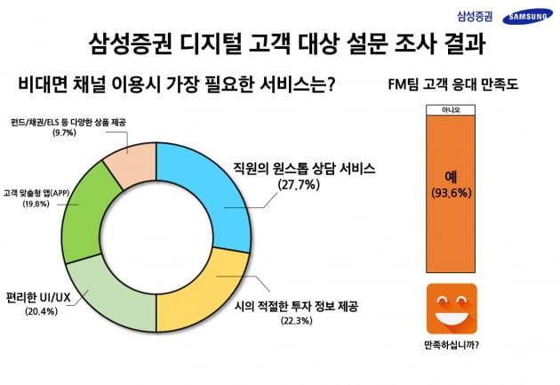삼성증권, '온라인거래+ PB상담' 하이브리드 서비스 '인기'