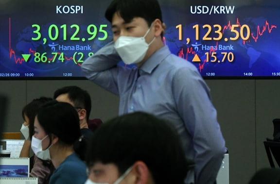 (사진) 코스피지수가 급등 하루만에 86.74포인트 떨어진 3012.95로 장을 마감한 2월 26일 서울 명동 하나은행 딜링룸. /허문찬기자