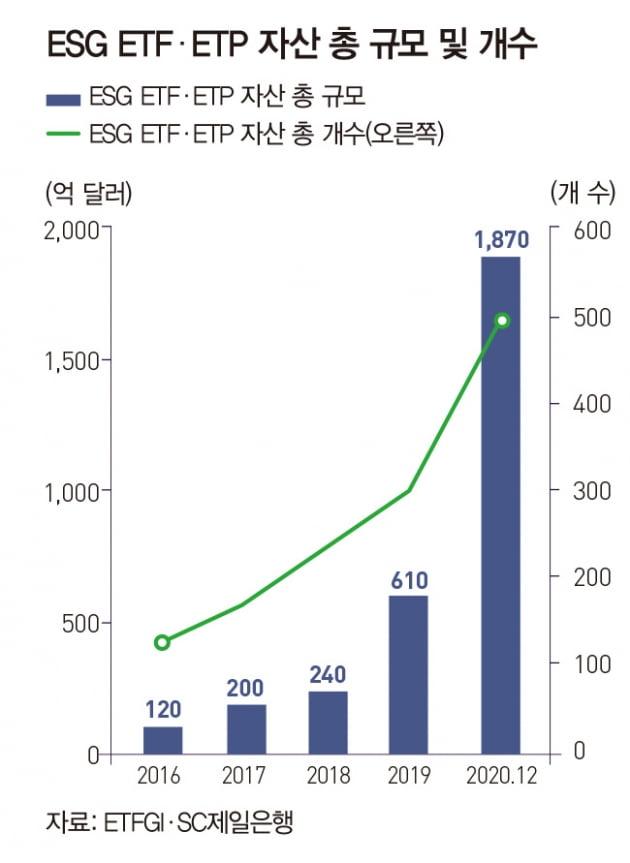 고공행진 ESG 투자, ETF로 시작하려면