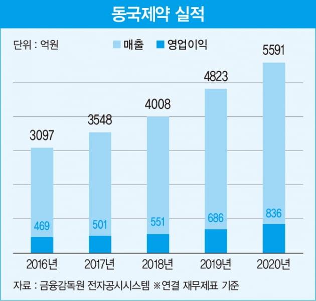 매년 두자릿수 성장 행진…동국제약의 사업 다각화 비결
