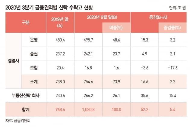 맞춤형 자산관리 '신탁 전성시대'