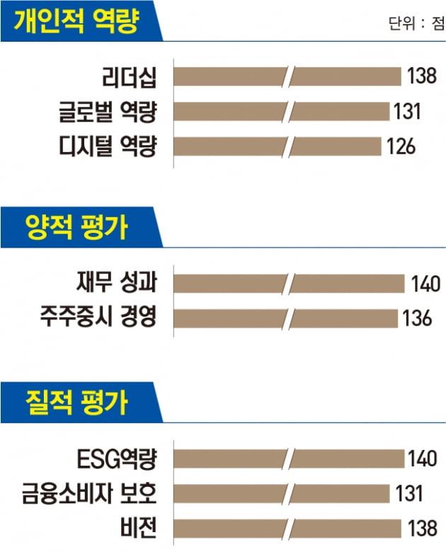 윤종규 KB금융지주 회장, 금융그룹 최초로 '탈석탄 금융' 선언