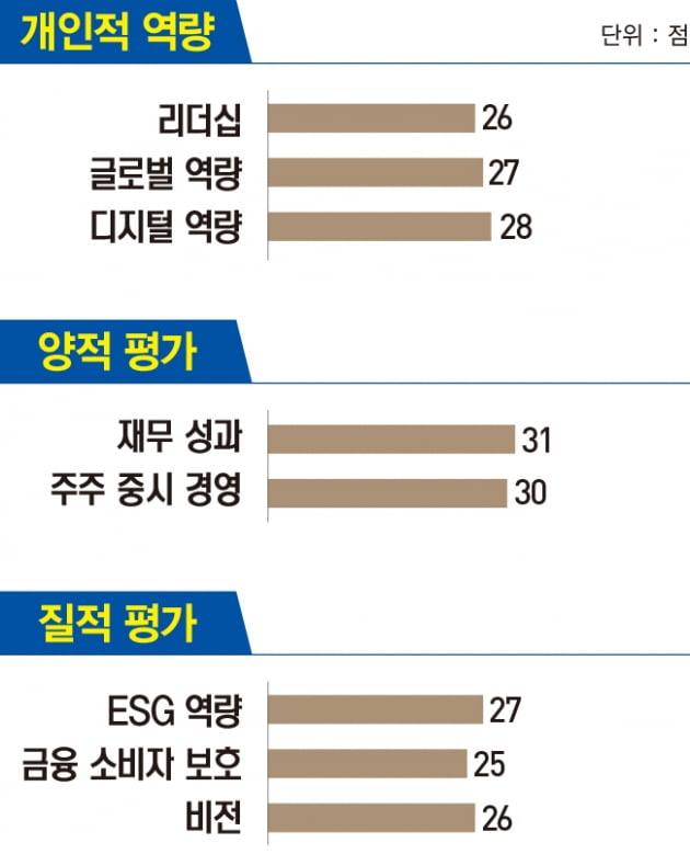 지성규 하나은행장, '하나원큐'로 디지털 금융 시장 선도