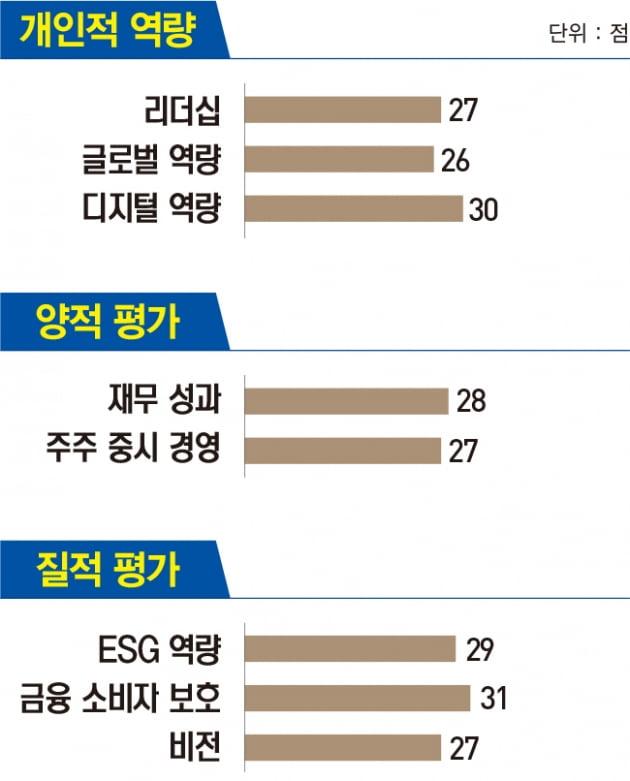 김지완 BNK금융지주 회장, 위기 순간에 구원투수로...재도약 발판 마련
