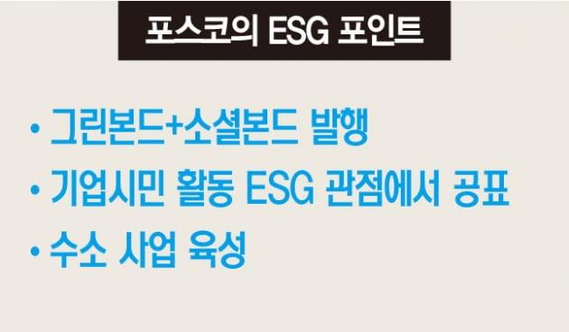 포스코그룹, ESG 채권 발행에 수소 사업 진출까지