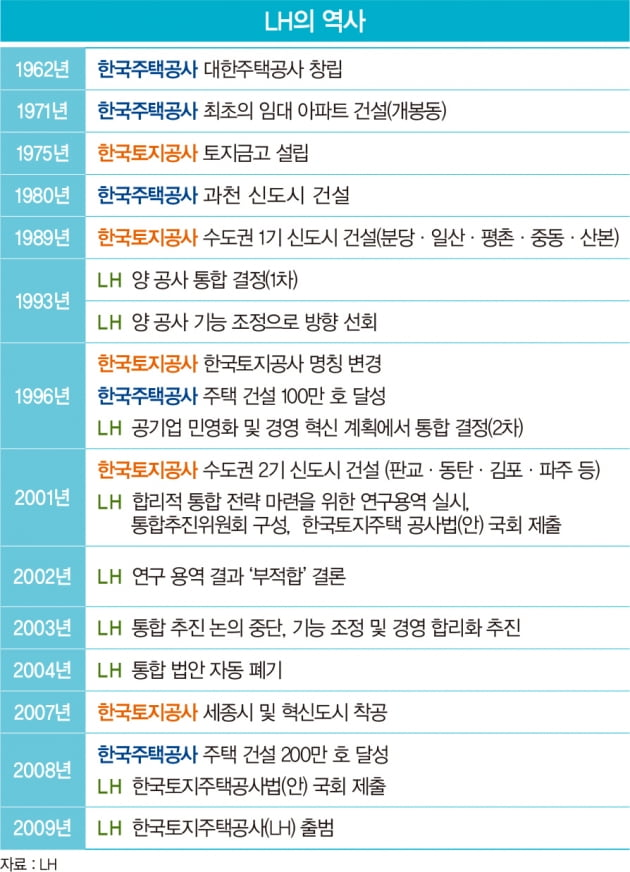 '졸속 통합'에서 신도시 투기 의혹까지…LH, '한 지붕 두 가족' 불편한 동거 12년