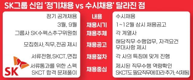 SK도 공채 없애고 수시 채용 선택, 남은 공채는 삼성 뿐