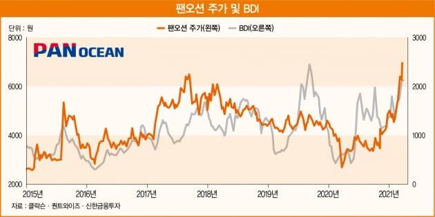 원자재 가격 상승에 주목받는 팬오션