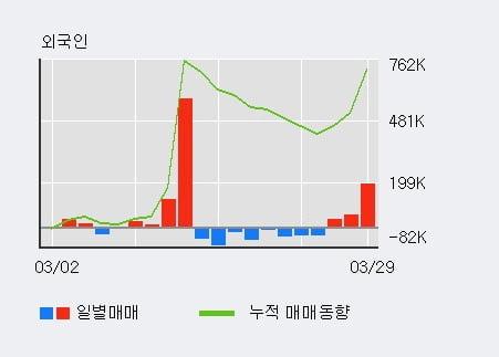 'LG상사' 52주 신고가 경신, 기관 3일 연속 순매수(12.4만주)