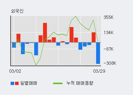 '동국제강' 52주 신고가 경신, 기관 3일 연속 순매수(57.8만주)
