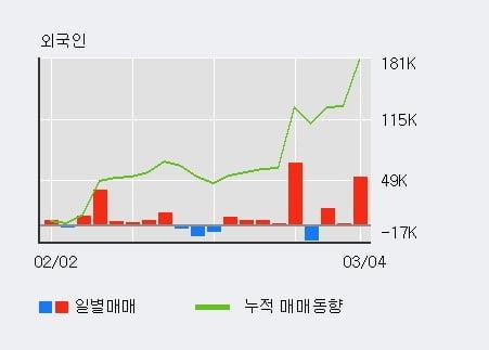 '제이콘텐트리' 52주 신고가 경신, 기관 12일 연속 순매수(46.4만주)
