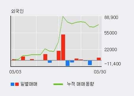 '비즈니스온' 52주 신고가 경신, 기관 3일 연속 순매수(2.3만주)