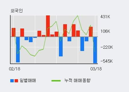 '퓨쳐스트림네트웍스' 52주 신고가 경신, 단기·중기 이평선 정배열로 상승세