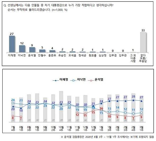 """""""차기 대권 적합도, 이재명 27% 이낙연 12% 윤석열 9%"""""""