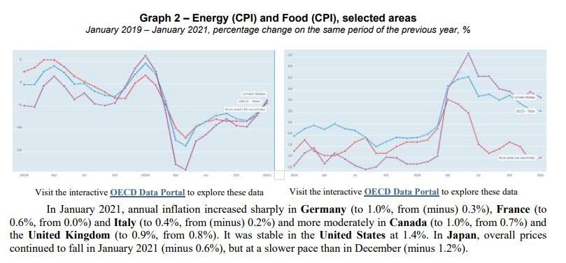 가팔라진 OECD 물가 상승률…12월 1.2%→1월 1.5%
