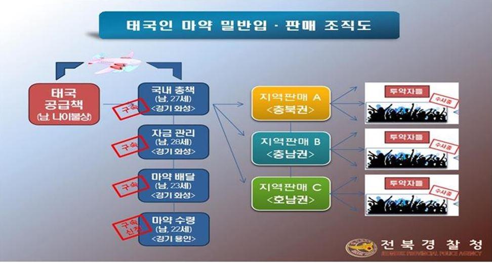 전북경찰, 마약 몰래 들여와 판매한 태국인 불법체류자 7명 구속