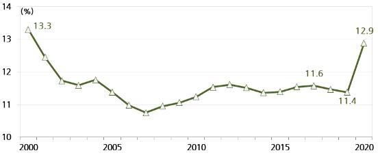 가계 소비에서 식음료는 20년, 집값은 14년만에 비중 최대