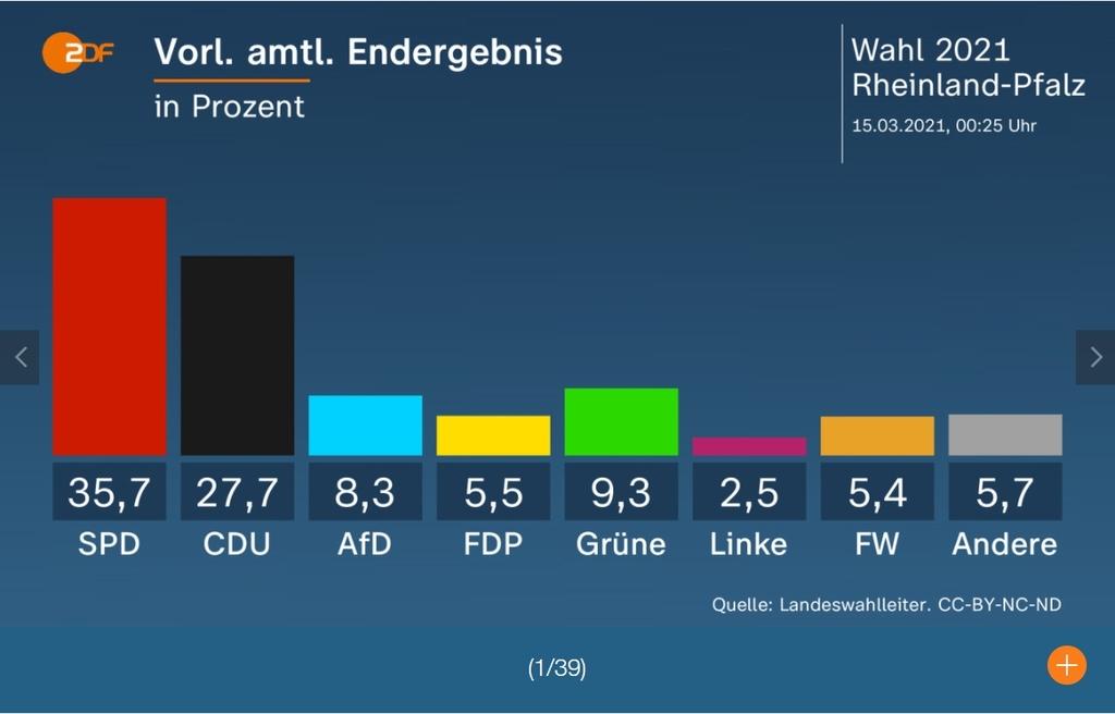 독일 포스트메르켈 선거 전초전 주의회 선거 2곳서 여당 참패(종합2보)