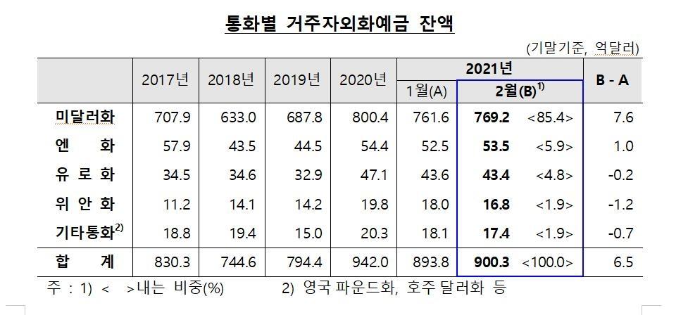 2월 거주자 달러예금 7.6억달러↑…'서학개미' 등 영향