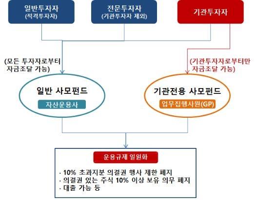 사모펀드 분류 '일반-기관전용' 이원화…일반투자자 보호 강화