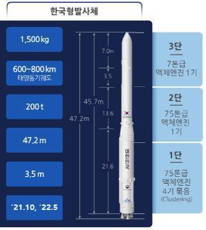 누리호1단 최종연소시험 성공…한국형 우주발사체 기술확보 성큼