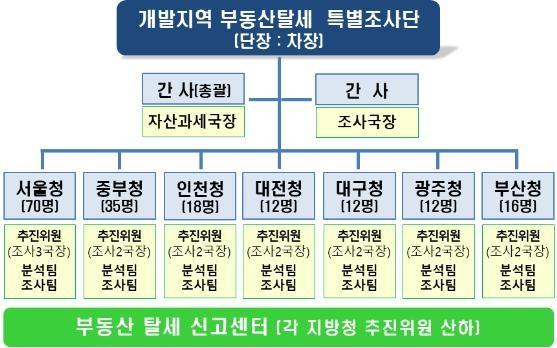 국세청, 3기신도시 등 개발지역 부동산거래 전수 검증