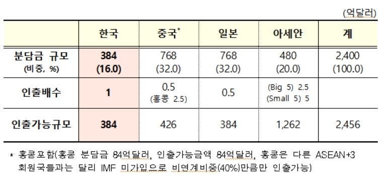아세안+3국 다자간 통화스와프 CMIM 개정 협정 발효