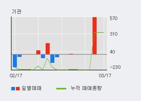 '원일특강' 52주 신고가 경신, 외국인 5일 연속 순매수(1.3만주)