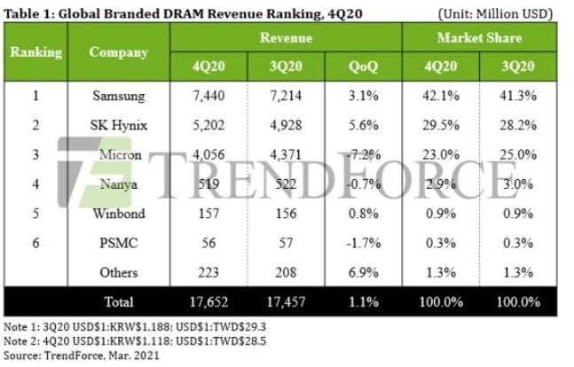 [속보] 삼성, 세계 D램 점유율 42%로 1위…SK하이닉스 2위