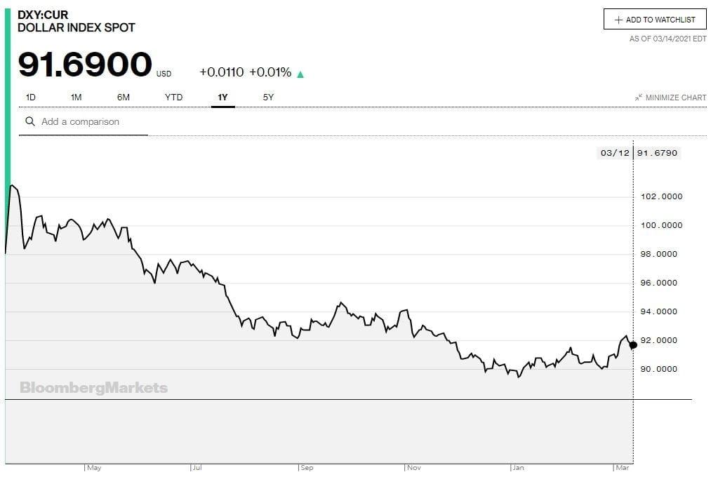 (지난 12일 기준 달러 인덱스 연간 차트. 출처:블룸버그)
