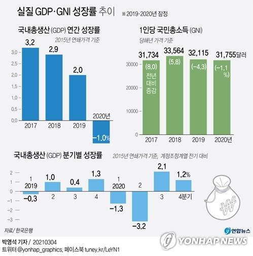 작년 1인당 국민소득 3만1천755달러…2년째 감소(종합)