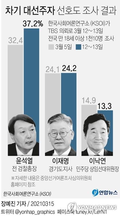집콕 윤석열, 지지율은 '상한가'…정치권, '尹신드롬' 촉각