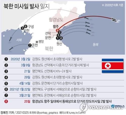 """북한 """"어제 신형전술유도탄 2기 시험발사""""…김정은 불참(종합)"""