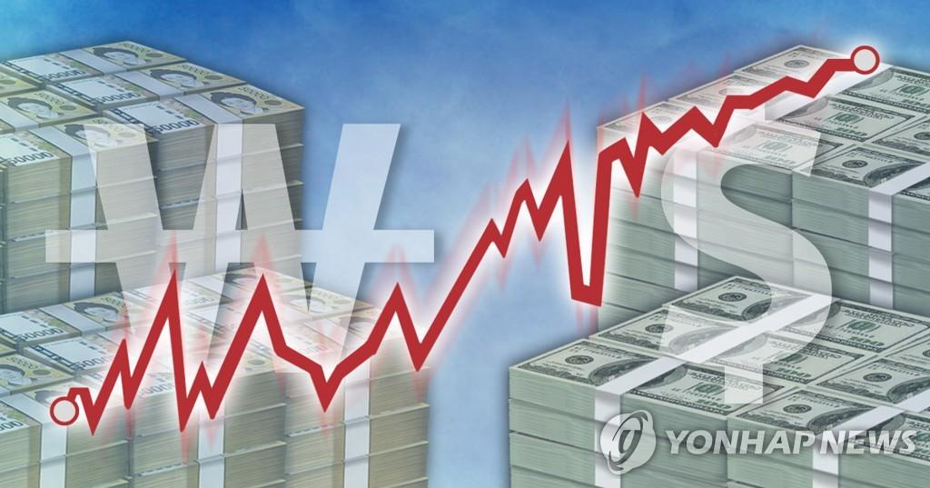 원/달러 환율, 파월 실망에 1,130원대 상승
