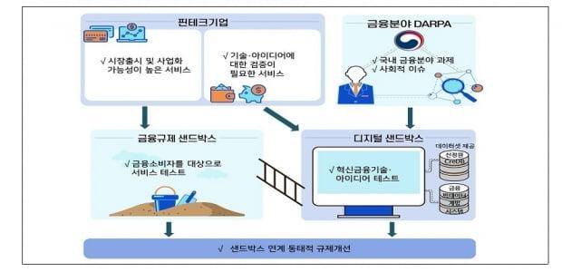 금융위원회 디지털 샌드 박스 프로젝트 추진…