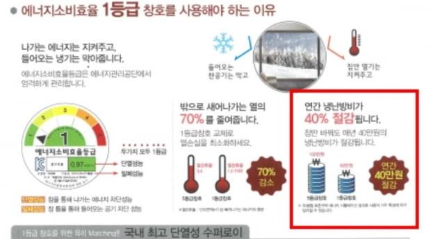 난방 및 냉방 비용 40 절감.  창호 회사에 대한 벌금