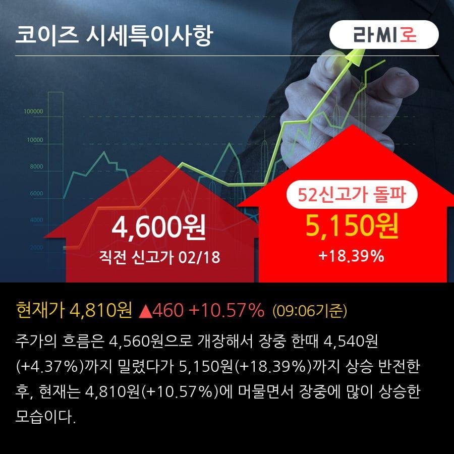 '코이즈' 52주 신고가 경신, 단기·중기 이평선 정배열로 상승세