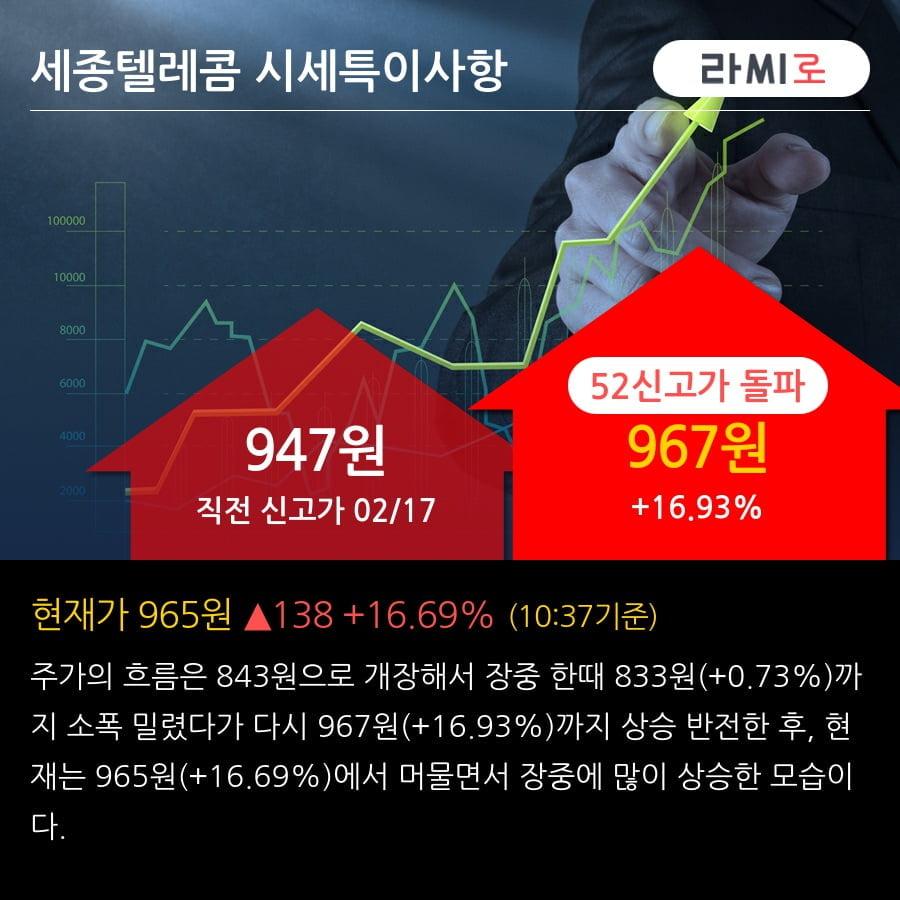 '세종텔레콤' 52주 신고가 경신, 단기·중기 이평선 정배열로 상승세