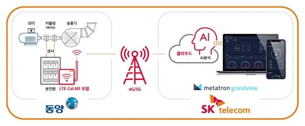 동양의 산업용 송풍기에 SKT의 '메타트론 그랜드뷰'와 사물인터넷을 활용한 스마트 팩토리 서비스 (사진=유진그룹)